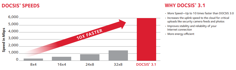 DOCSIS Speed Chart Transparent