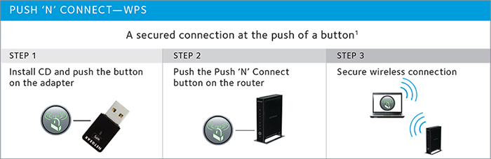 PUSH 'N' CONNECT—WPS