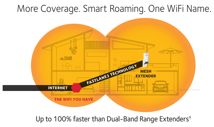 More Coverage. Smart Roaming. One WiFi Name.