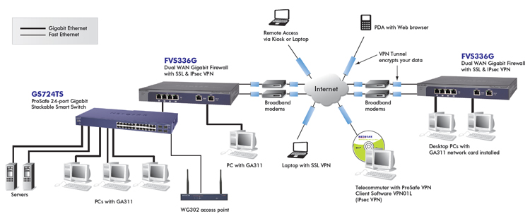 NETGEAR FVS336G Diagram