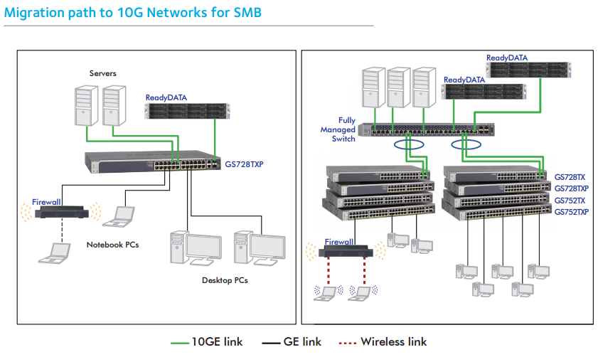 Migration path to 10G Networks for SMB